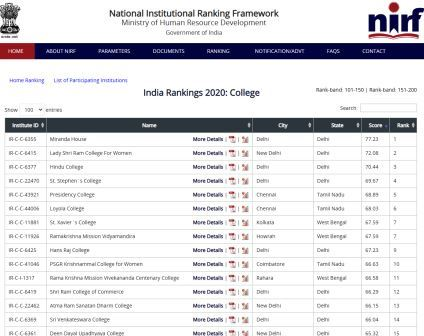 NIRF RANKING 2020 FOR COLLEGE