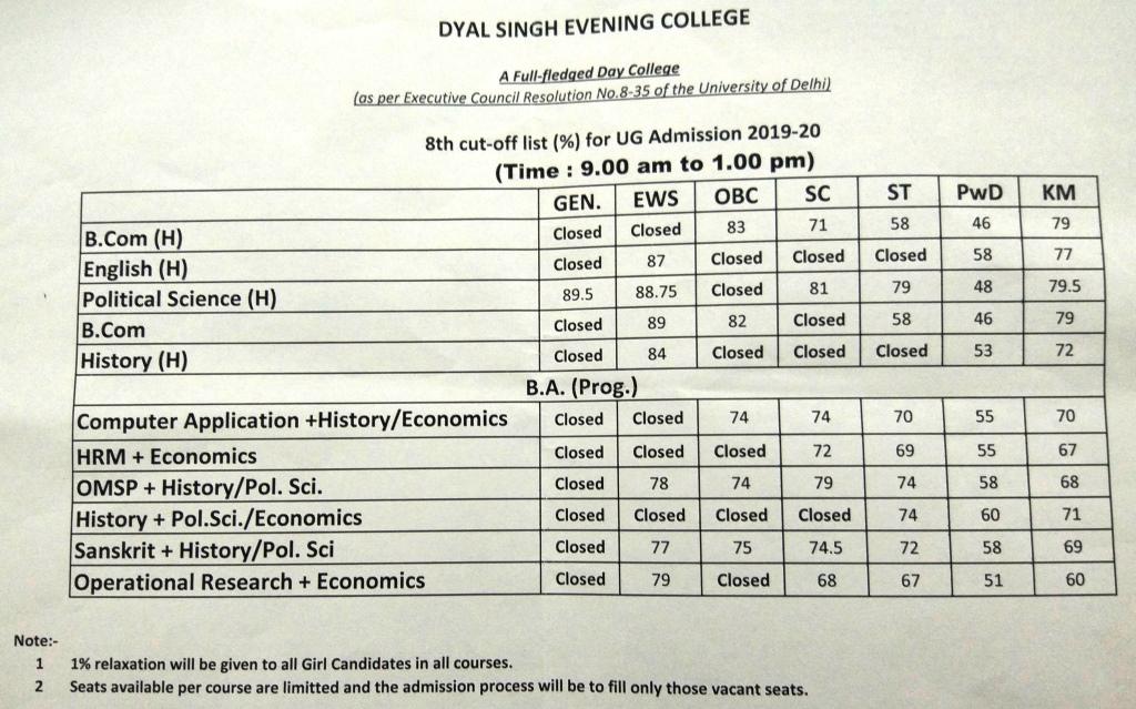8th Cut off list 2019 of DSCE