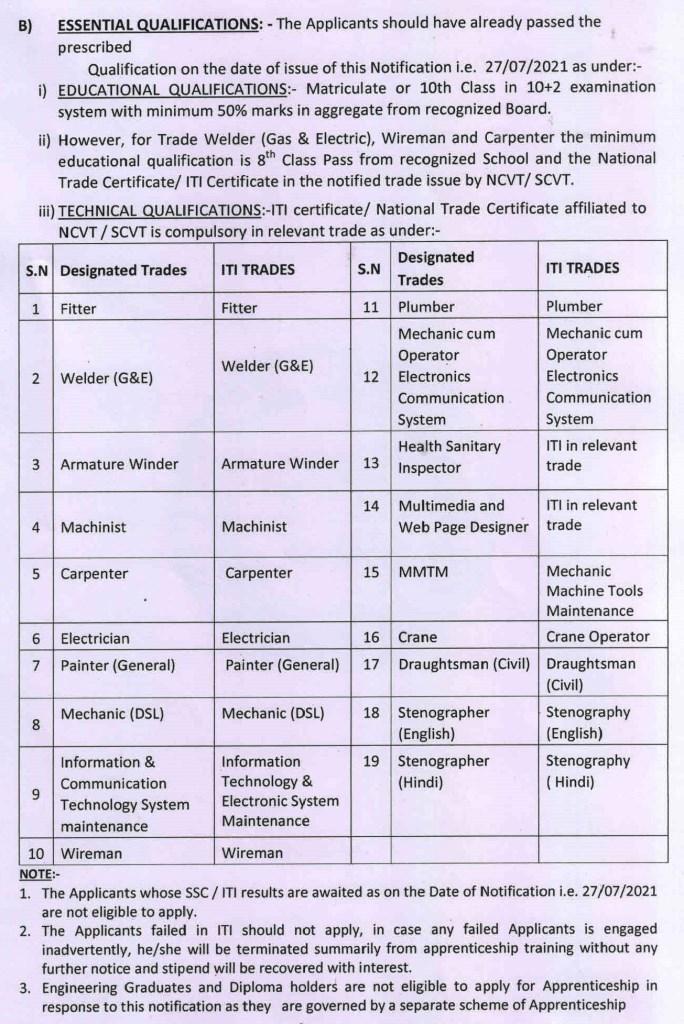 Qualification for the  Prayagraj UP Railway Recruitment 2021