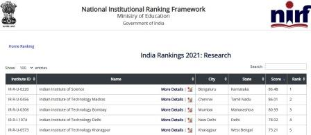 Top 5 NIRF Rankings Research institutes in India